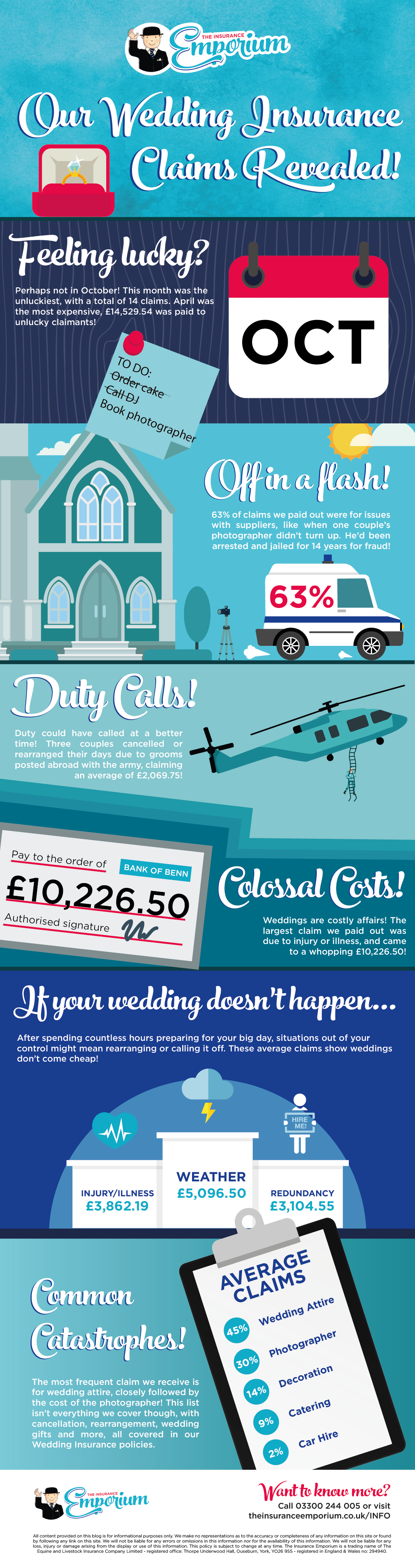 Wedding Insurance Claims Revealed Infographic.