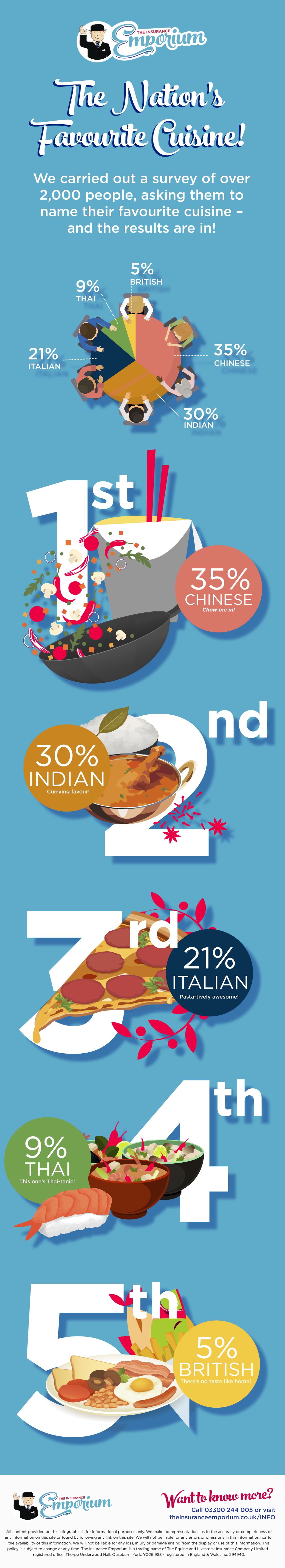 The Nation's Favourite Cuisine Infographic
