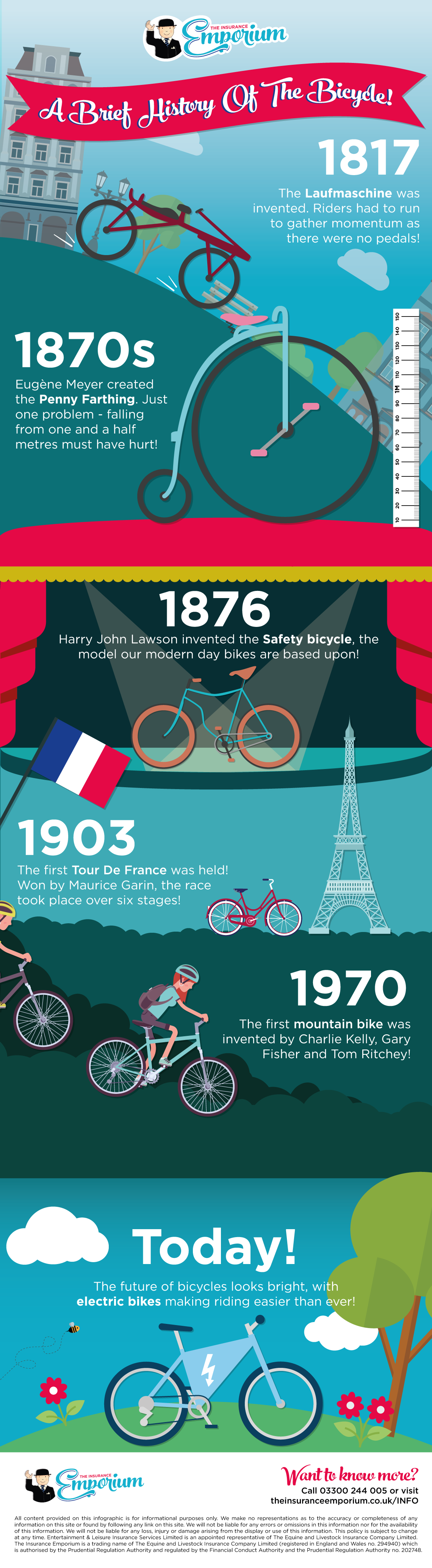 A Brief History of the Bicycle Infographic